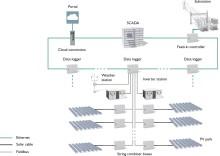 Scalable solar park management
