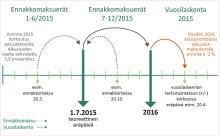 Perustekorko muuttuu vakuutuskoroksi 1.1.2016