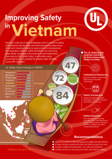 Infographic: Improving Safety in Vietnam