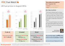 RAC Fuel Watch: August 2016 report