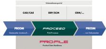 PROCAD mit PLM Best Practices für den Mittelstand