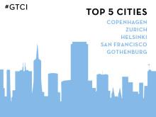 Göteborg i topp när Global Talent Competitiveness Index (GTCI) för första gången rankar städers konkurrenskraft  - teknologins påverkan på framtidens arbetsmarknad i fokus