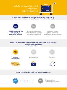 Infografika 02_badanie Visa - korzystanie z kart za granicą