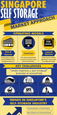 Market Approach - a StoreFriendly Info Graphic