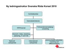 Svenska Röda Korsets nya ledningsstuktur