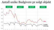 Boligmarkedet i juni  - Stort tilbudsvolum presser prisene
