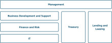 KommuneKredit implements organisational change