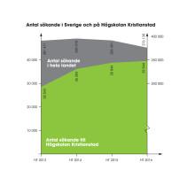 Ansökningsstatistik HT2016 - Sverige