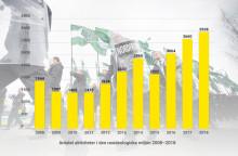 2018 rekordår för den svenska vit makt-rörelsen