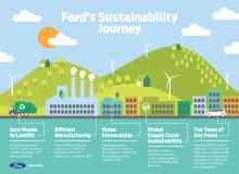 Ford har minskat fabrikernas koldioxidutsläpp med 31 procent på tio år