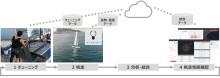 ヤマハ発動機と富士通がIoTを活用したセーリング470級の帆走性能向上に向けた実証実験を開始