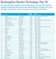 Trustly ranked one of Sweden's fastest growing technology companies by Deloitte