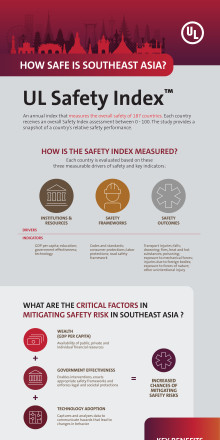 Infographic: How Safe is Southeast Asia?