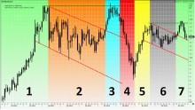 Modity månadsbrev: Oljemarknaden - 100 dollar nästa?