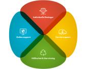 OFFECCT LifeCircle™ ger möbler längre liv