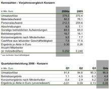 MediClin-Vorstand stellt den Geschäftsbericht für 2006 vor