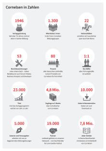 Cornelsen in Zahlen, Daten, Fakten
