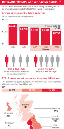 UK Savings Trends: Are We Saving Enough?