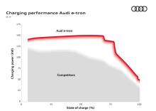 Audi e-tron med effektivast snabbladdning