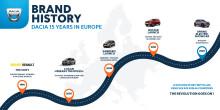Dacia – store visioner bag folkelig succes