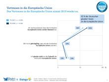 Trusted Brands 2018 – Vertrauen in die EU, Vergleich 2017 zu 2018