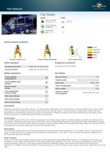 FIAT Doblo Euro NCAP test results 2017