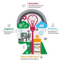 Wonderware Office Bundle gør big data nemt i industrien