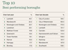 Lambeth Confirmed As Best Performing Borough For 2014 House Price Growth