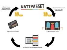 Aggregate Media investerar 2,45 miljoner kronor i Nattpasset som nu tar in 3,7 miljoner kronor genom FundedByMe