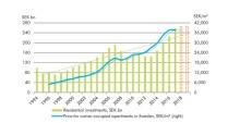 Svenska bostadsmarknaden – ser vi början på ett trendskifte?