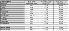 Nordanstig har länets högsta elnätsavgifter