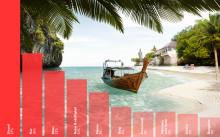 Svenskens bild av Thailand i sociala medier - ett vykort från paradiset?