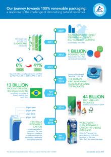 Tetra Pak macht gute Fortschritte bei der Verwirklichung seiner Umweltziele