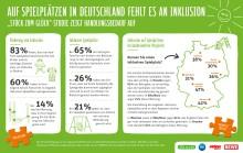 Zu wenige Spielplätze in Deutschland sind inklusiv gestaltet