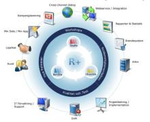 RFM-segmentera kunderna
