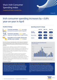 Irish consumer spending increases by +3.8% year-on-year in April