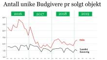 Boligmarkedet i februar viser et sterkt marked i Oslo – mer balansert i resten av landet