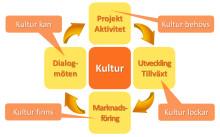 Dialogmöten visar vägen för kulturen som tillväxtmotor i Lindesberg