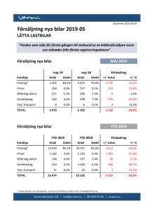 Försäljning nya bilar LLB 2019-05