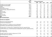 Almegas konjunkturprognos: Kompetensbristen alltmer akut