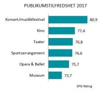 Nordmenn er svært godt tilfreds med sine konsert- og festivalopplevelser.