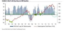 165 negativa fondförvaltare ger köpsignaler