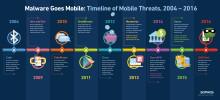 Malware i mobilen - utvecklingen år 2004 till 2016
