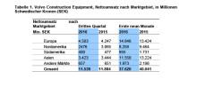 Umsätze von Volvo CE geben im dritten Quartal um zwei Prozent nach