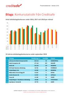 Bilaga - Creditsafe konkursstatistik september 2018