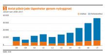 Ny statistik från Trä- och Möbelföretagen, TMF; TMF i siffror: Den senaste statistiken om byggande, boende samt renovering av miljonprogrammet
