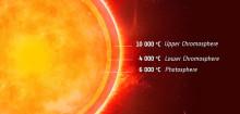 Cool upptäckt hos solens granntvilling