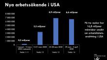 Totalt 16,8 miljoner nya arbetslösa i USA: Amerikanska skräcksiffror riskerar påverka Sverige