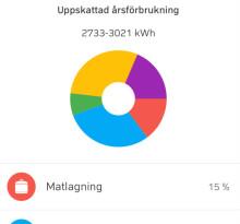 Test av ny energiapp som hjälper hyresgäster att minska energianvändningen