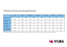 Resultaten i undersökningen
